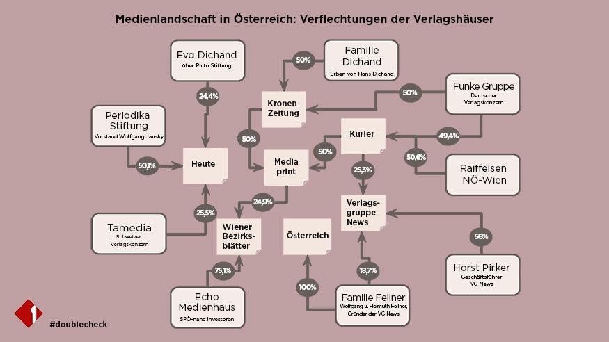 Diagramm der Medienlandschaft Österreichs